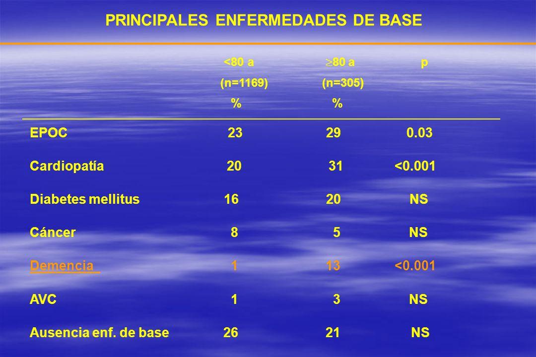 PRINCIPALES ENFERMEDADES DE BASE <80 a 80 a p (n=1169) (n=305 ) % % EPOC 23 29 0.03 Cardiopatía 20 31 <0.001 Diabetes mellitus 16 20 NS Cáncer 8 5 NS