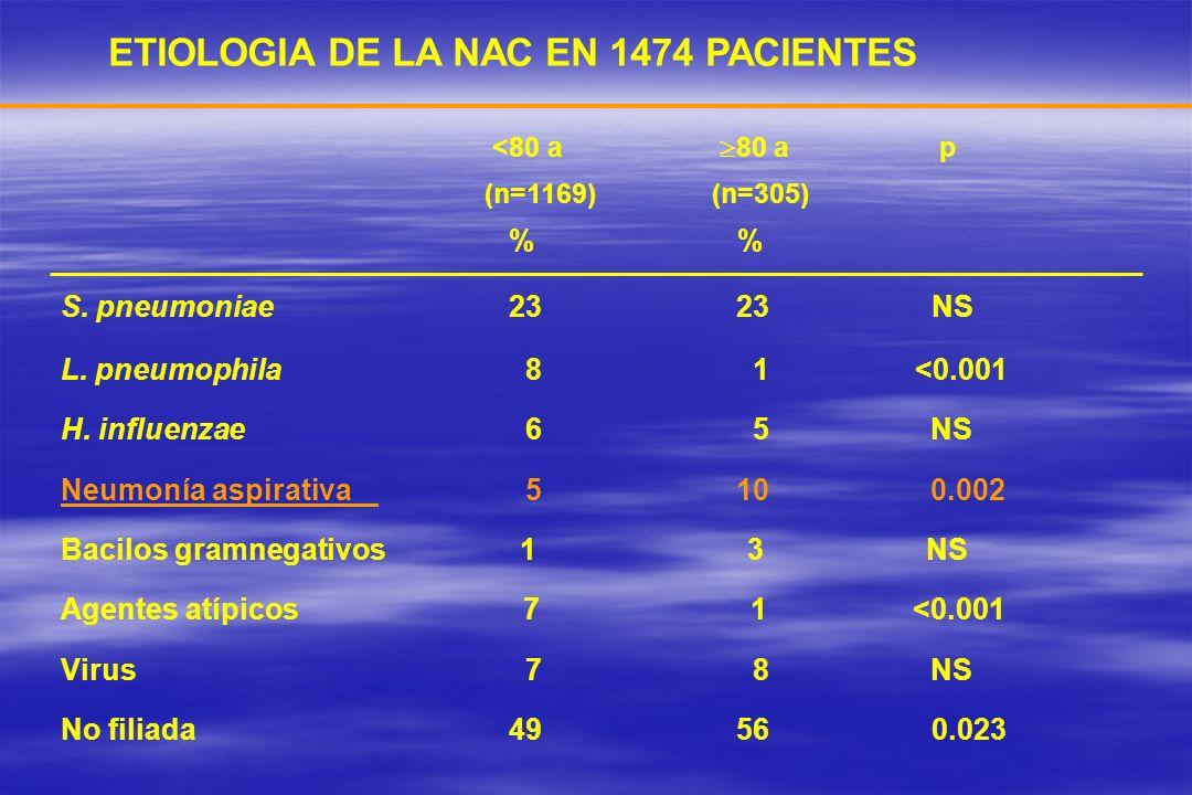 ETIOLOGIA DE LA NAC EN 1474 PACIENTES <80 a 80 a p (n=1169) (n=305) % % S. pneumoniae 23 23 NS L. pneumophila 8 1 <0.001 H. influenzae 6 5 NS Neumonía