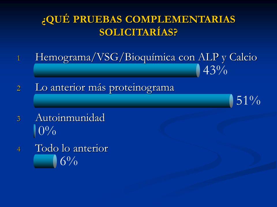 51% 43% 0% 6% ¿QUÉ PRUEBAS COMPLEMENTARIAS SOLICITARÍAS? 1 Hemograma/VSG/Bioquímica con ALP y Calcio 2 Lo anterior más proteinograma 3 Autoinmunidad 4