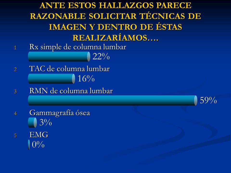 22% 16% 59% 3% 0% ANTE ESTOS HALLAZGOS PARECE RAZONABLE SOLICITAR TÉCNICAS DE IMAGEN Y DENTRO DE ÉSTAS REALIZARÍAMOS…. 1 Rx simple de columna lumbar 2