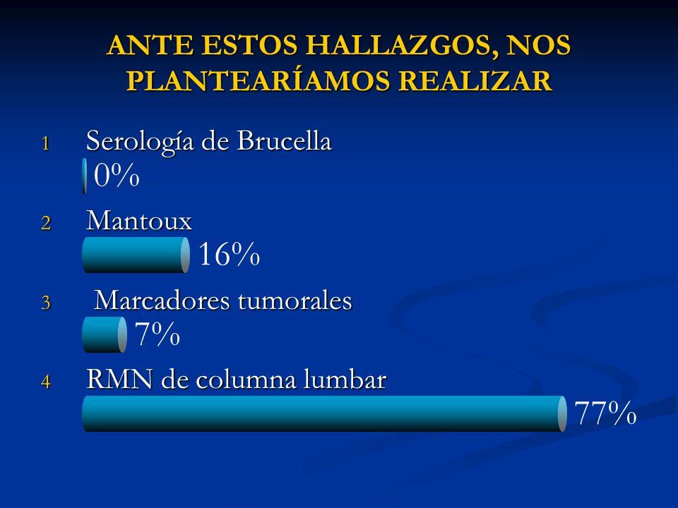 7% 0% 16% 77% ANTE ESTOS HALLAZGOS, NOS PLANTEARÍAMOS REALIZAR 1 Serología de Brucella 2 Mantoux 3 Marcadores tumorales 4 RMN de columna lumbar