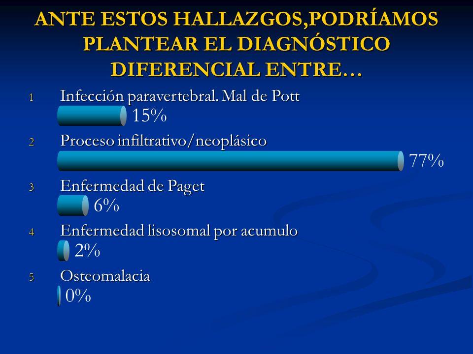 15% 77% 6% 2% 0% ANTE ESTOS HALLAZGOS,PODRÍAMOS PLANTEAR EL DIAGNÓSTICO DIFERENCIAL ENTRE… 1 Infección paravertebral. Mal de Pott 2 Proceso infiltrati