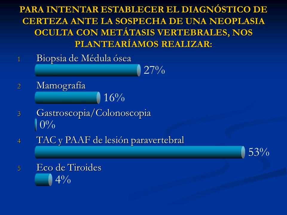 4% 27% 16% 0% 53% PARA INTENTAR ESTABLECER EL DIAGNÓSTICO DE CERTEZA ANTE LA SOSPECHA DE UNA NEOPLASIA OCULTA CON METÁTASIS VERTEBRALES, NOS PLANTEARÍ