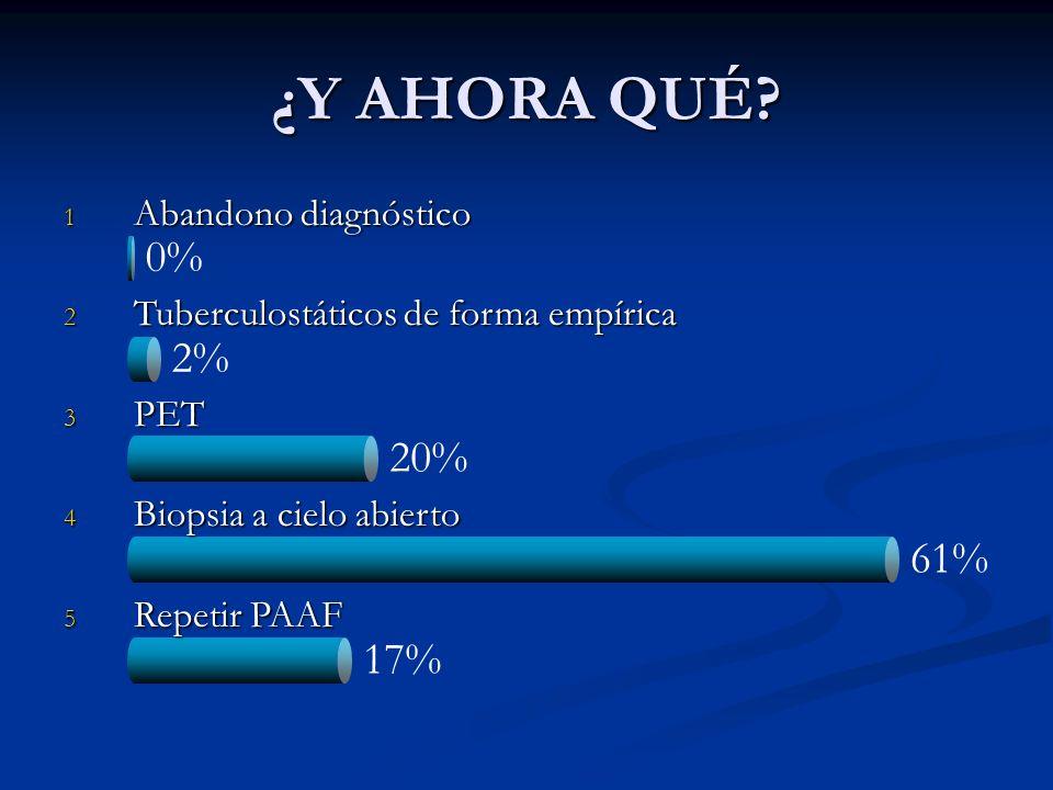 0% 2% 20% 61% 17% ¿Y AHORA QUÉ? 1 Abandono diagnóstico 2 Tuberculostáticos de forma empírica 3 PET 4 Biopsia a cielo abierto 5 Repetir PAAF