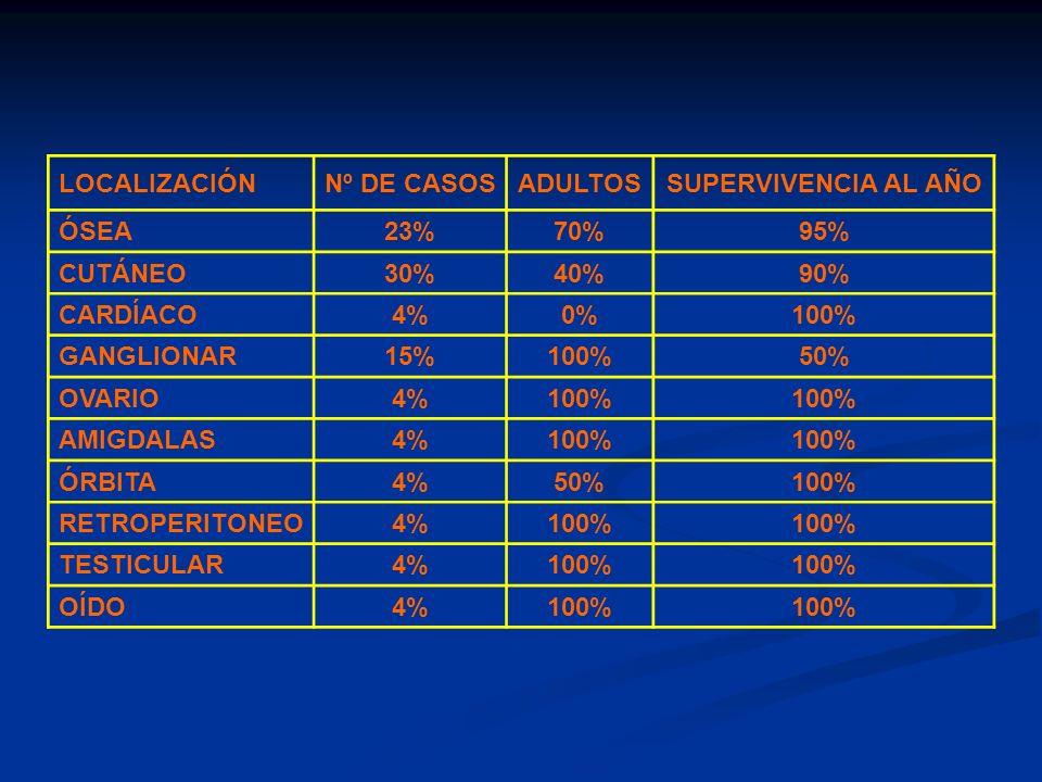 LOCALIZACIÓNNº DE CASOSADULTOSSUPERVIVENCIA AL AÑO ÓSEA23%70%95% CUTÁNEO30%40%90% CARDÍACO4%0%100% GANGLIONAR15%100%50% OVARIO4%100% AMIGDALAS4%100% Ó