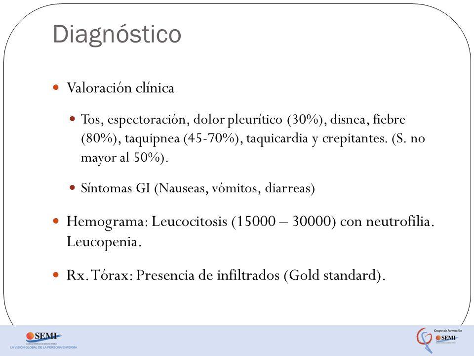 Diagnóstico Valoración clínica Tos, espectoración, dolor pleurítico (30%), disnea, fiebre (80%), taquipnea (45-70%), taquicardia y crepitantes. (S. no