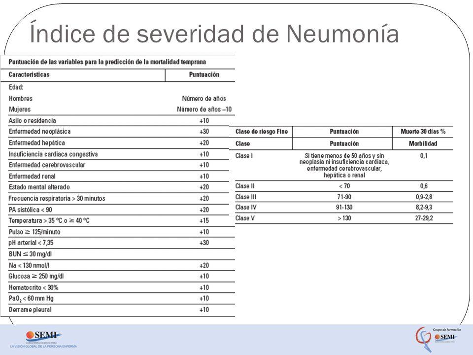 Índice de severidad de Neumonía