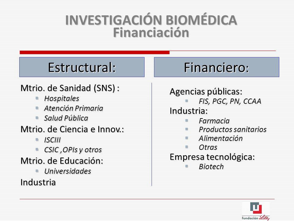 INVESTIGACIÓN BIOMÉDICA Financiación Agencias públicas: FIS, PGC, PN, CCAA FIS, PGC, PN, CCAAIndustria: Farmacia Farmacia Productos sanitarios Product