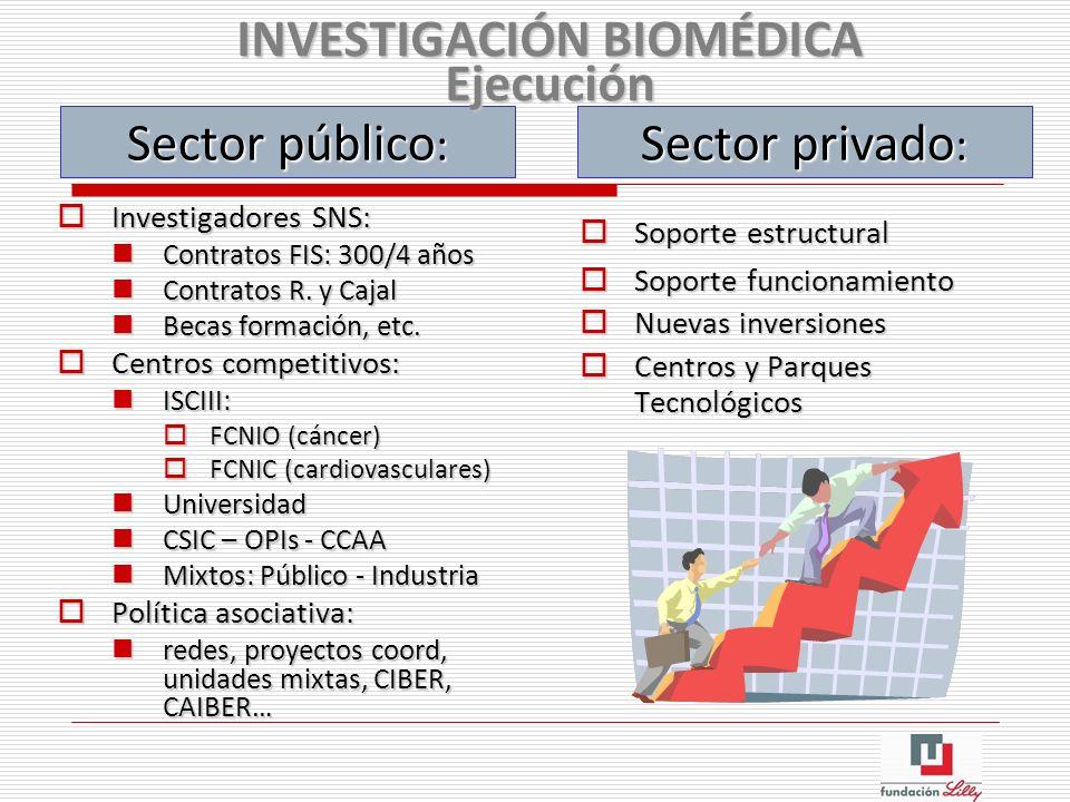Investigadores SNS: Investigadores SNS: Contratos FIS: 300/4 años Contratos FIS: 300/4 años Contratos R. y Cajal Contratos R. y Cajal Becas formación,