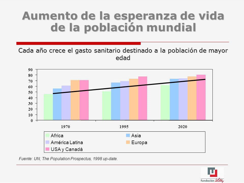Aumento de la esperanza de vida de la población mundial Cada año crece el gasto sanitario destinado a la población de mayor edad 0 10 20 30 40 50 60 7