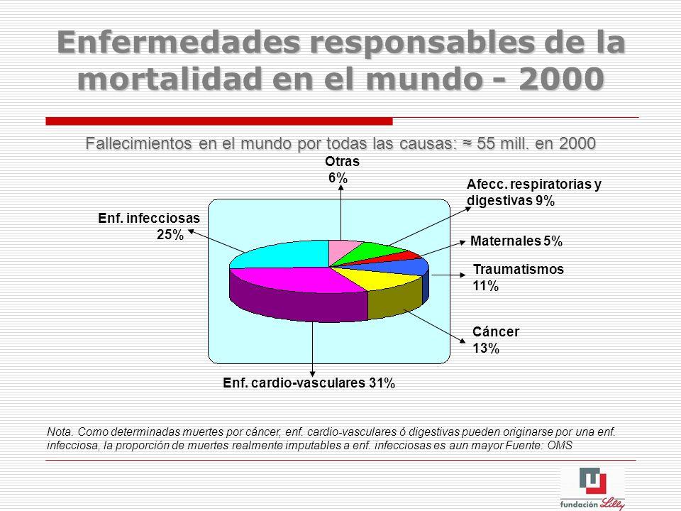 Enfermedades responsables de la mortalidad en el mundo - 2000 Fallecimientos en el mundo por todas las causas: 55 mill. en 2000 Enf. infecciosas 25% O