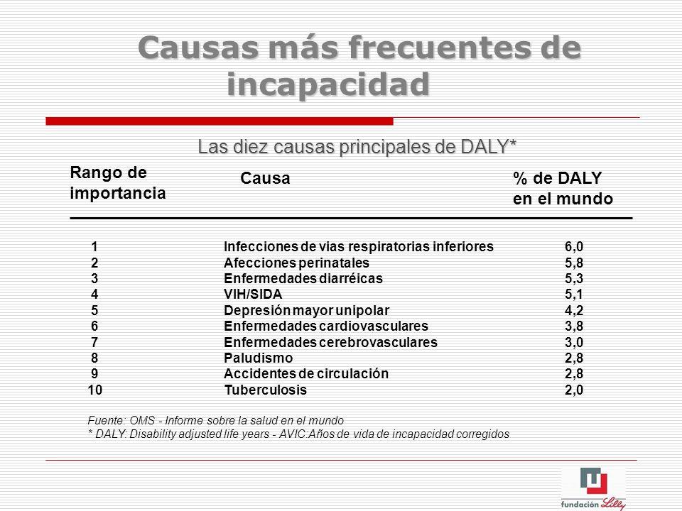 Las diez causas principales de DALY* Rango de importancia Causa % de DALY en el mundo 1Infecciones de vias respiratorias inferiores 6,0 2Afecciones pe