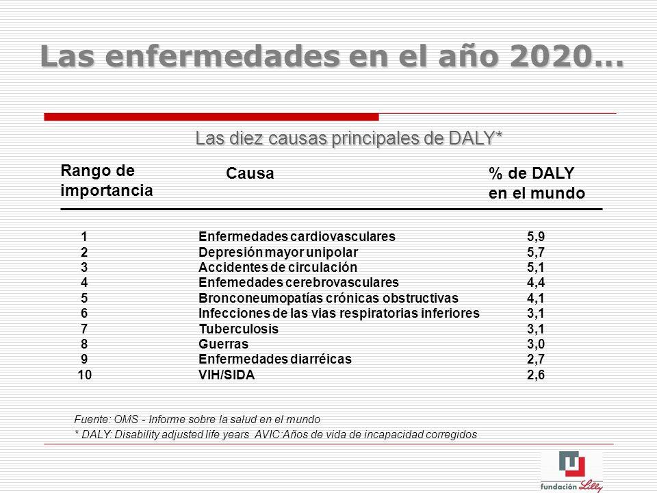 Las diez causas principales de DALY* Rango de importancia Causa % de DALY en el mundo 1Enfermedades cardiovasculares5,9 2Depresión mayor unipolar 5,7