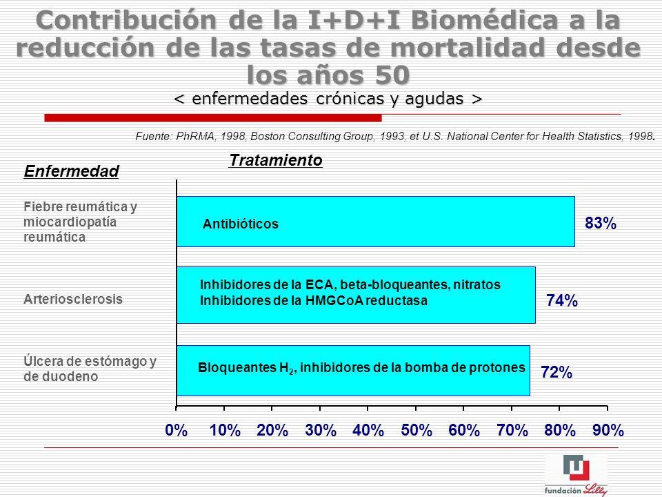 Contribución de la I+D+I Biomédica a la reducción de las tasas de mortalidad desde los años 50 72% 74% 83% 0%10%20%30%40%50%60%70%80%90% Enfermedad Fi
