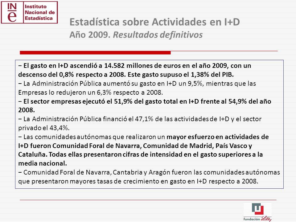 El gasto en I+D ascendió a 14.582 millones de euros en el año 2009, con un descenso del 0,8% respecto a 2008. Este gasto supuso el 1,38% del PIB. La A