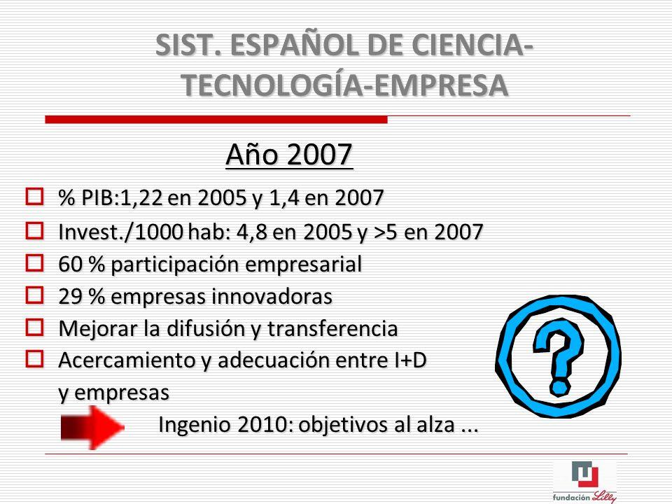 SIST. ESPAÑOL DE CIENCIA- TECNOLOGÍA-EMPRESA Año 2007 % PIB:1,22 en 2005 y 1,4 en 2007 % PIB:1,22 en 2005 y 1,4 en 2007 Invest./1000 hab: 4,8 en 2005