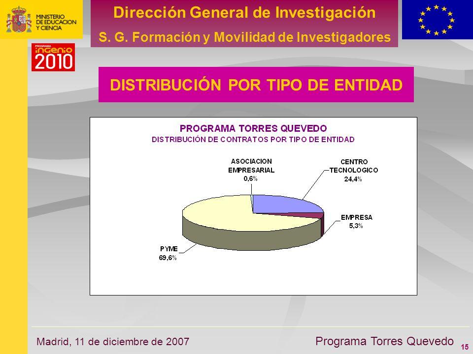 15 Dirección General de Investigación S. G. Formación y Movilidad de Investigadores Programa Torres Quevedo Madrid, 11 de diciembre de 2007 DISTRIBUCI