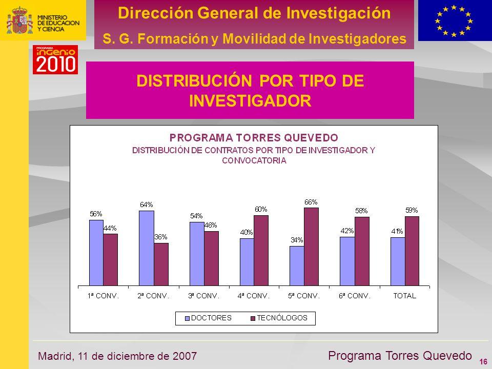 16 Dirección General de Investigación S. G. Formación y Movilidad de Investigadores Programa Torres Quevedo Madrid, 11 de diciembre de 2007 DISTRIBUCI