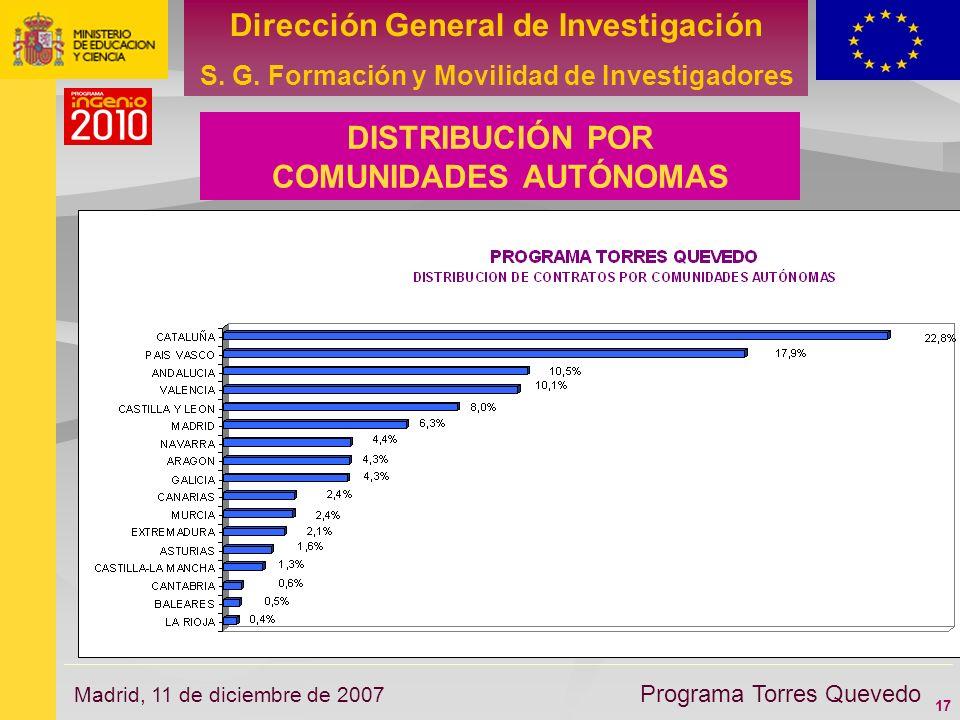17 Dirección General de Investigación S. G. Formación y Movilidad de Investigadores Programa Torres Quevedo Madrid, 11 de diciembre de 2007 DISTRIBUCI