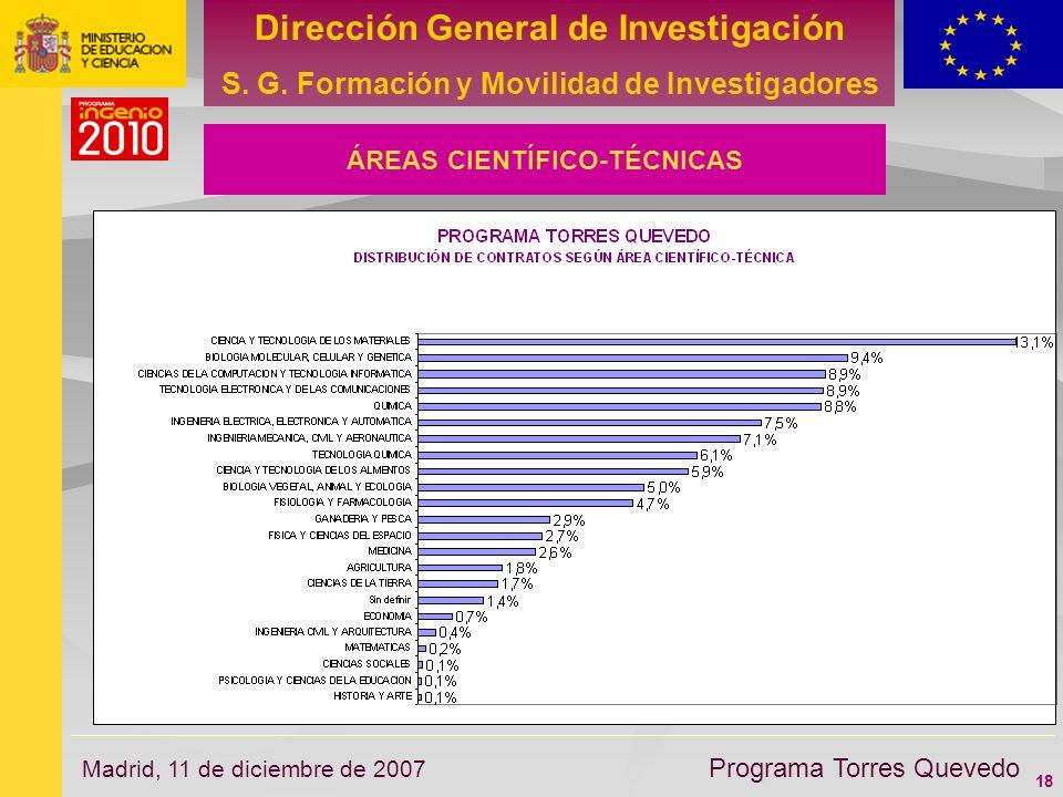 18 Dirección General de Investigación S. G. Formación y Movilidad de Investigadores Programa Torres Quevedo Madrid, 11 de diciembre de 2007 ÁREAS CIEN
