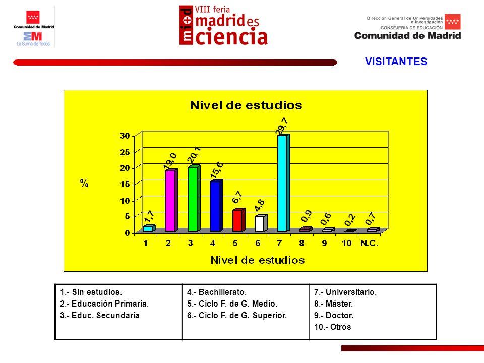 VISITANTES 1.- Sin estudios. 2.- Educación Primaria. 3.- Educ. Secundaria 4.- Bachillerato. 5.- Ciclo F. de G. Medio. 6.- Ciclo F. de G. Superior. 7.-