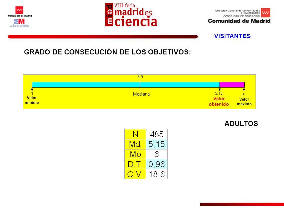 1 3,5 5,15 6 Mediana Valor mínimo Valor obtenido Valor máximo VISITANTES ADULTOS GRADO DE CONSECUCIÓN DE LOS OBJETIVOS: