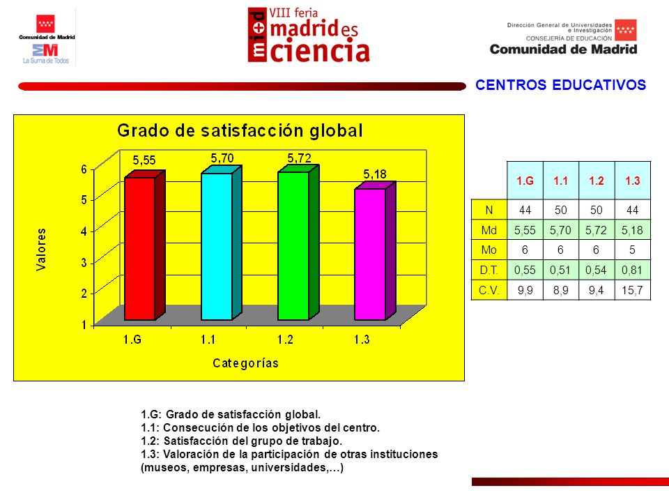 CENTROS EDUCATIVOS 1.G: Grado de satisfacción global. 1.1: Consecución de los objetivos del centro. 1.2: Satisfacción del grupo de trabajo. 1.3: Valor