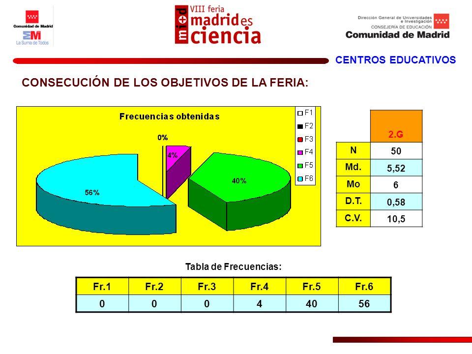 CENTROS EDUCATIVOS CONSECUCIÓN DE LOS OBJETIVOS DE LA FERIA: 2.G N 50 Md. 5,52 Mo 6 D.T. 0,58 C.V. 10,5 Fr.1Fr.2Fr.3Fr.4Fr.5Fr.6 00044056 Tabla de Fre