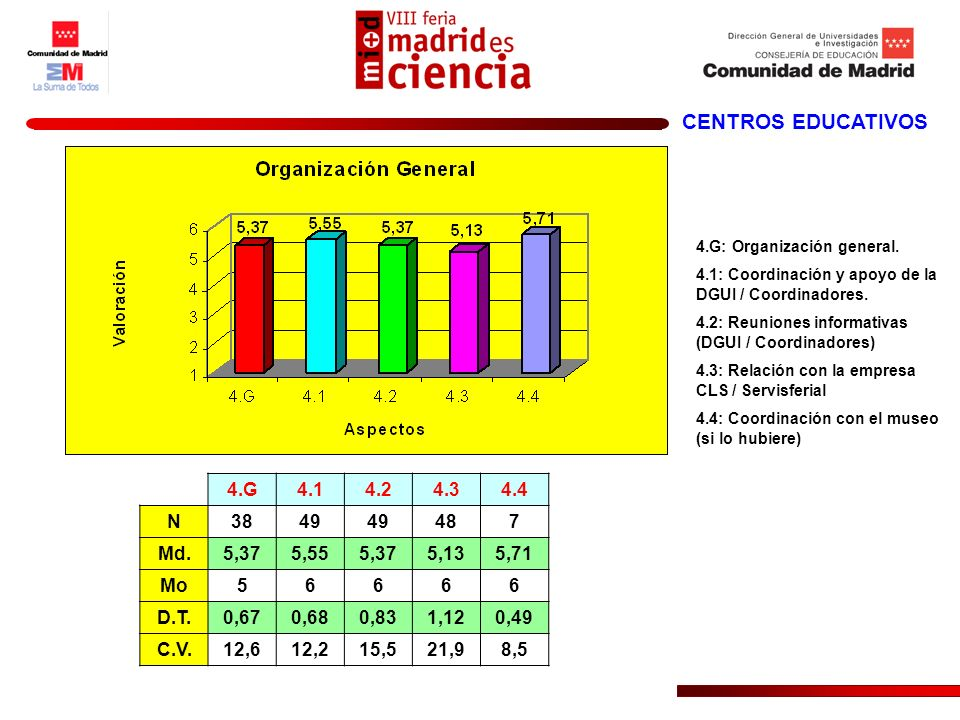 CENTROS EDUCATIVOS 4.G4.14.24.34.4 N3849 487 Md.5,375,555,375,135,71 Mo56666 D.T.0,670,680,831,120,49 C.V.12,612,215,521,98,5 4.G: Organización genera