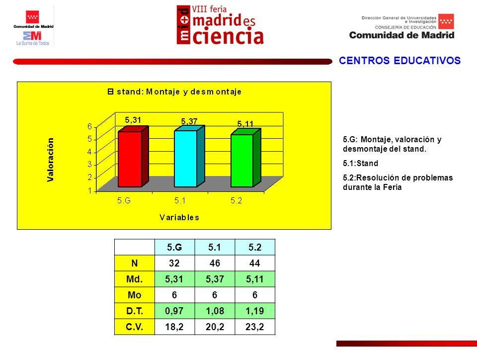 CENTROS EDUCATIVOS 5.G5.15.2 N324644 Md.5,315,375,11 Mo666 D.T.0,971,081,19 C.V.18,220,223,2 5.G: Montaje, valoración y desmontaje del stand. 5.1:Stan