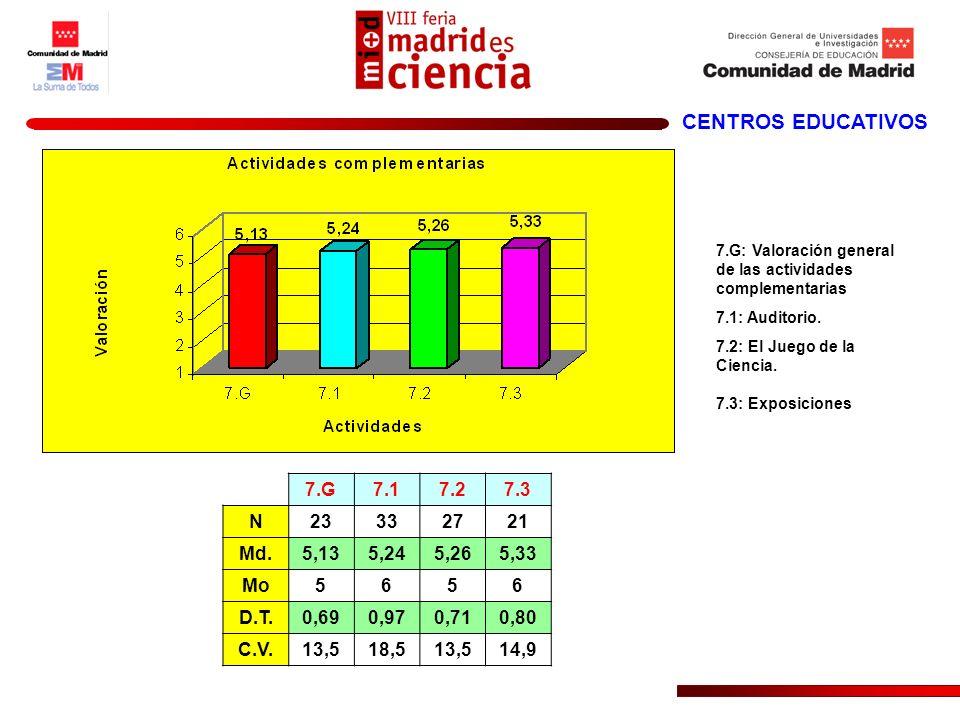 CENTROS EDUCATIVOS 7.G7.17.27.3 N 23332721 Md. 5,135,245,265,33 Mo 5656 D.T. 0,690,970,710,80 C.V. 13,518,513,514,9 7.G: Valoración general de las act