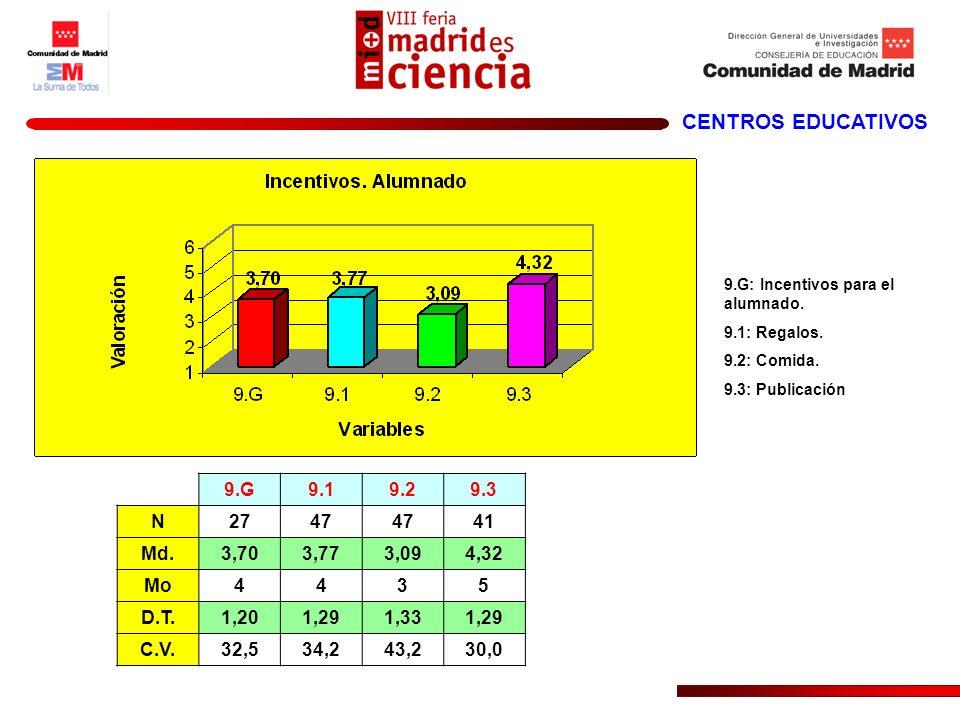 CENTROS EDUCATIVOS 9.G9.19.29.3 N2747 41 Md.3,703,773,094,32 Mo4435 D.T.1,201,291,331,29 C.V.32,534,243,230,0 9.G: Incentivos para el alumnado. 9.1: R