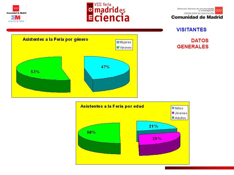 VISITANTES Fr.% Niñas4635,4 Niños7154,6 N.C.1310 N% Mujeres30556,7 Varones23042,8 N.C.30,5 TOTAL538100 DATOS DE LA ENCUESTA