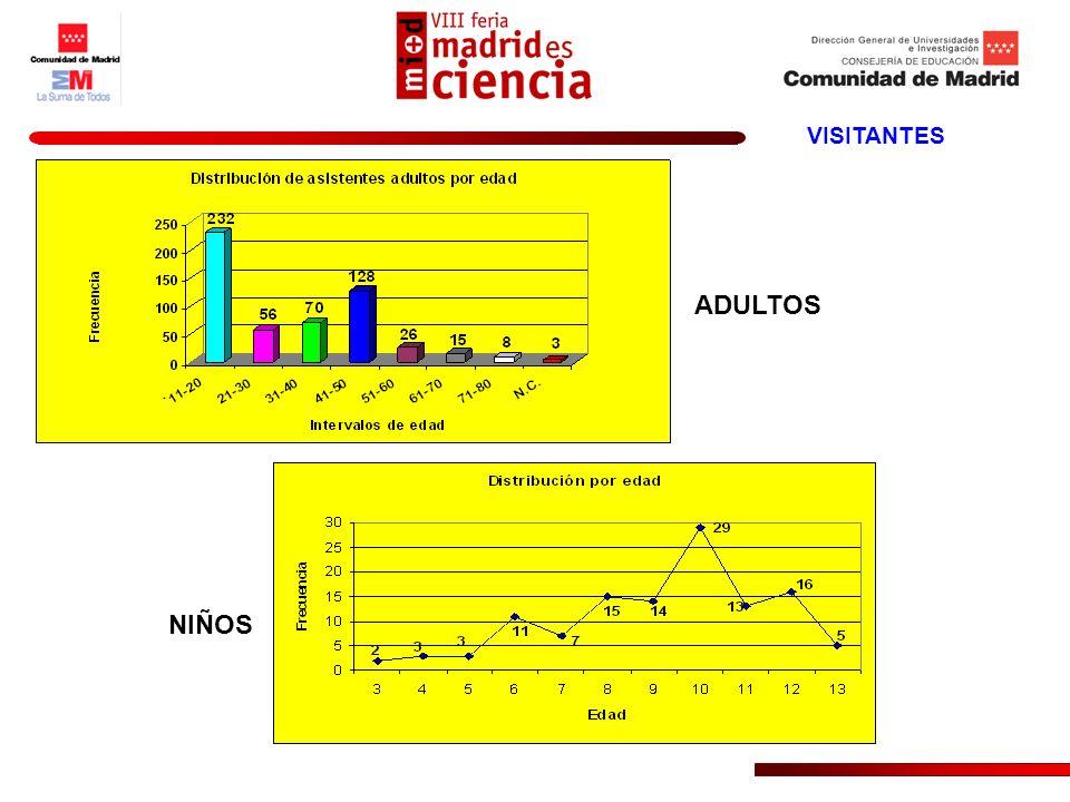 CENTROS EDUCATIVOS N4896 % Fr. SI4794 % Fr. NO12 % N.C.24 % Tabla de Frecuencias: