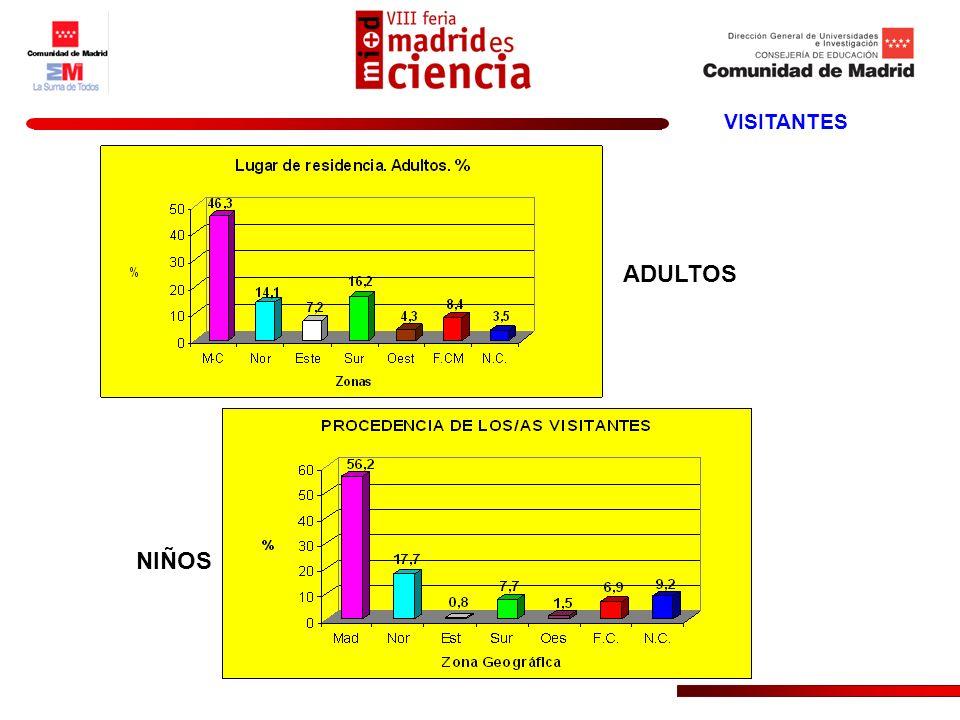 VISITANTES 1.- Sin estudios.2.- Educación Primaria.