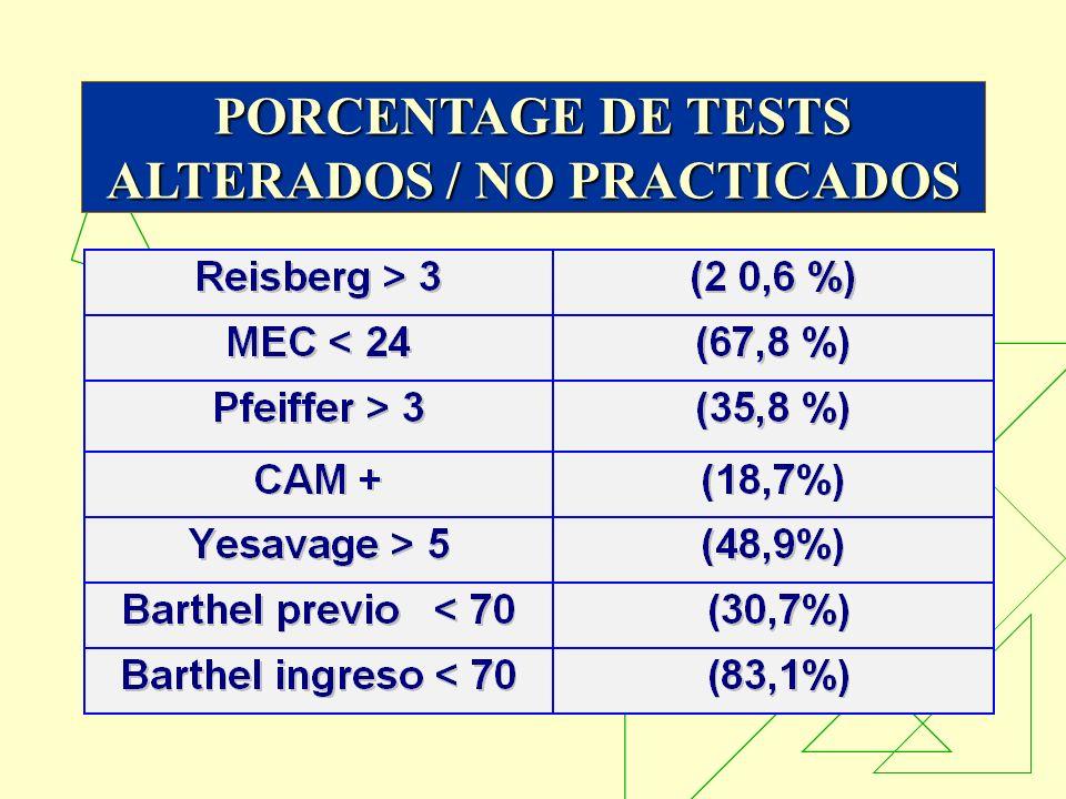 PORCENTAGE DE TESTS ALTERADOS / NO PRACTICADOS