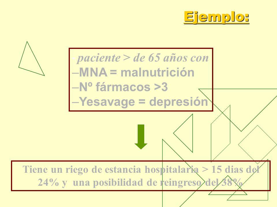 Ejemplo: paciente > de 65 años con –MNA = malnutrición –Nº fármacos >3 –Yesavage = depresión Tiene un riego de estancia hospitalaria > 15 dias del 24%