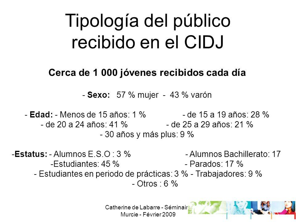 Catherine de Labarre - Séminaire Murcie - Février 2009 9 Tipología del público recibido en el CIDJ Cerca de 1 000 jóvenes recibidos cada día - Sexo: 57 % mujer - 43 % varón - Edad: - Menos de 15 años: 1 % - de 15 a 19 años: 28 % - de 20 a 24 años: 41 % - de 25 a 29 años: 21 % - 30 años y más plus: 9 % -Estatus: - Alumnos E.S.O : 3 % - Alumnos Bachillerato: 17 -Estudiantes: 45 % - Parados: 17 % - Estudiantes en periodo de prácticas: 3 % - Trabajadores: 9 % - Otros : 6 %