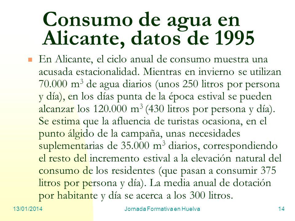 13/01/2014Jornada Formativa en Huelva14 Consumo de agua en Alicante, datos de 1995 En Alicante, el ciclo anual de consumo muestra una acusada estacion