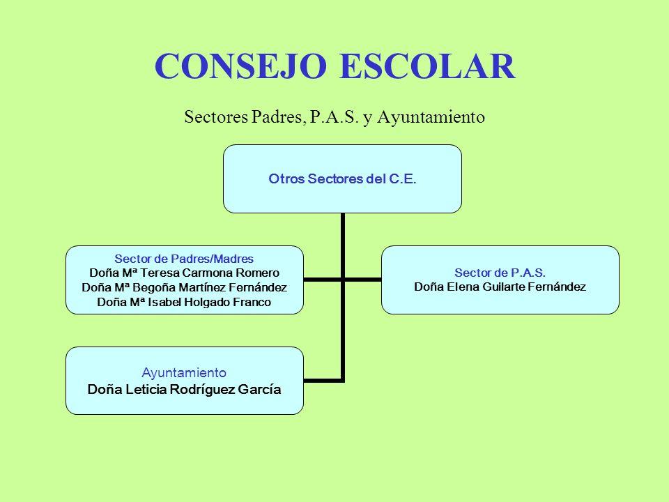 CONSEJO ESCOLAR Sectores Padres, P.A.S.y Ayuntamiento Otros Sectores del C.E.