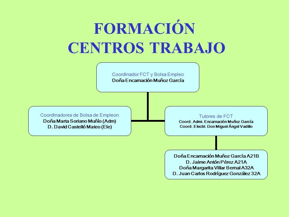 COORDINADOR CALIDAD Jefe de CALIDAD D.Miguel Ángel Saez Lozano Representante de Dirección D.