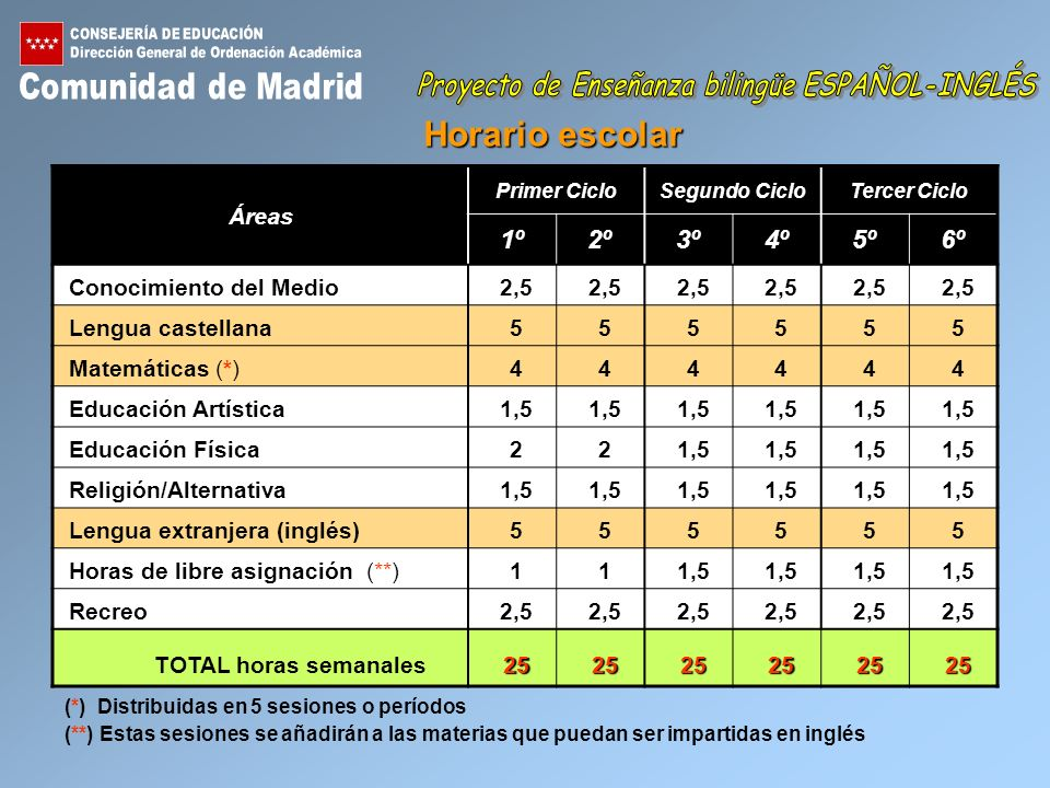 Organización de las Enseñanzas Se impartirán clases diarias de Inglés, Lengua castellana y Mate- máticas. Salvo la Lengua castellana y las Matemáticas
