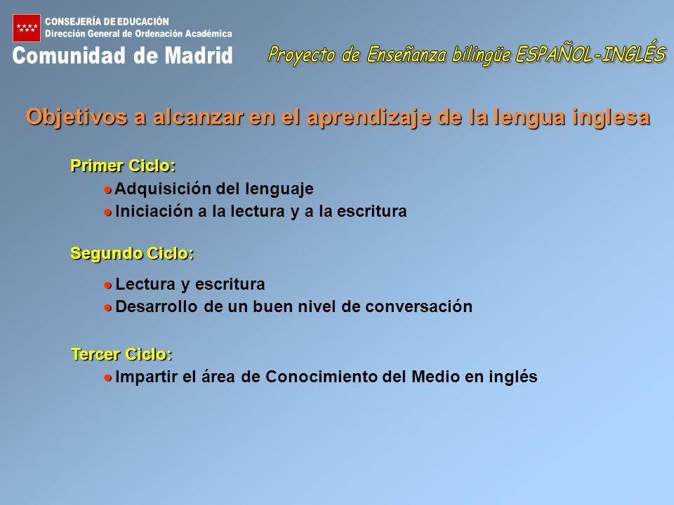 Áreas Primer CicloSegundo CicloTercer Ciclo 1º2º3º4º5º6º Conocimiento del Medio 2,5 Lengua castellana555555 Matemáticas (*) 444444 Educación Artística