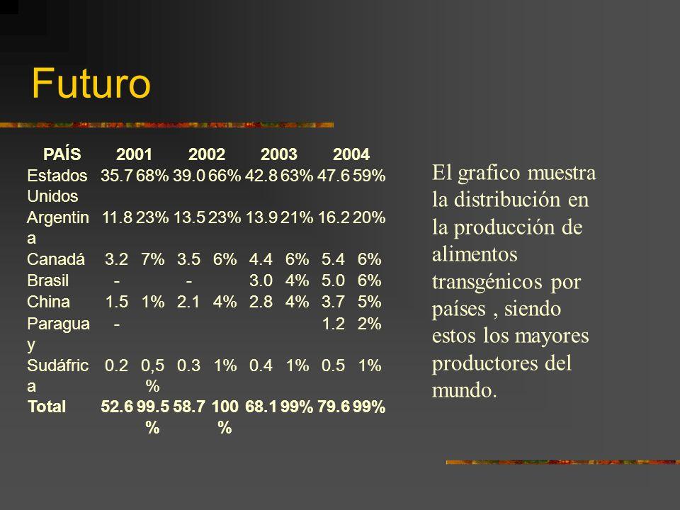 Futuro PAÍS2001200220032004 Estados Unidos 35.768%39.066%42.863%47.659% Argentin a 11.823%13.523%13.921%16.220% Canadá3.27%3.56%4.46%5.46% Brasil- - 3
