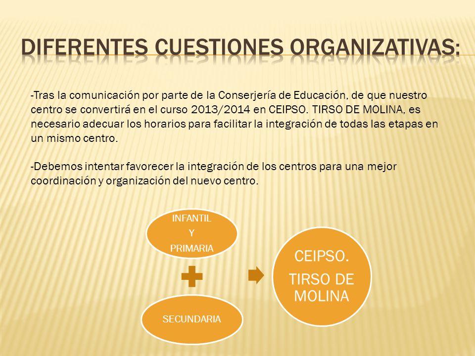 -Tras la comunicación por parte de la Conserjería de Educación, de que nuestro centro se convertirá en el curso 2013/2014 en CEIPSO. TIRSO DE MOLINA,