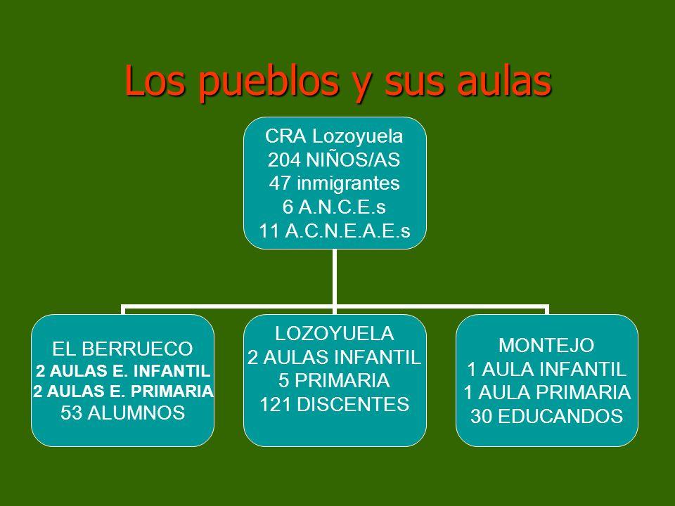 Los pueblos y sus aulas CRA Lozoyuela 204 NIÑOS/AS 47 inmigrantes 6 A.N.C.E.s 11 A.C.N.E.A.E.s EL BERRUECO 2 AULAS E. INFANTIL 2 AULAS E. PRIMARIA 53