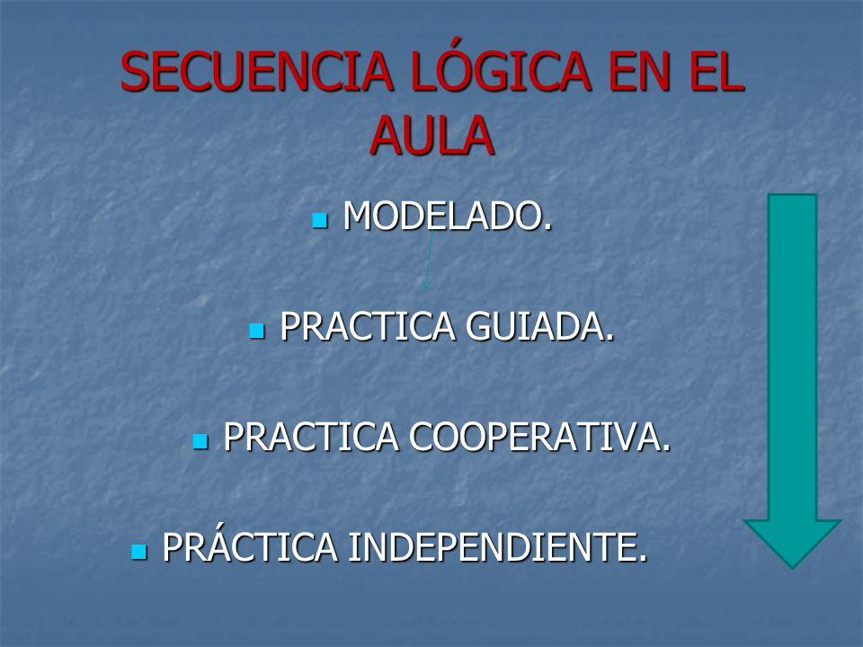 SECUENCIA LÓGICA EN EL AULA MODELADO. MODELADO. PRACTICA GUIADA. PRACTICA GUIADA. PRACTICA COOPERATIVA. PRACTICA COOPERATIVA. PRÁCTICA INDEPENDIENTE.