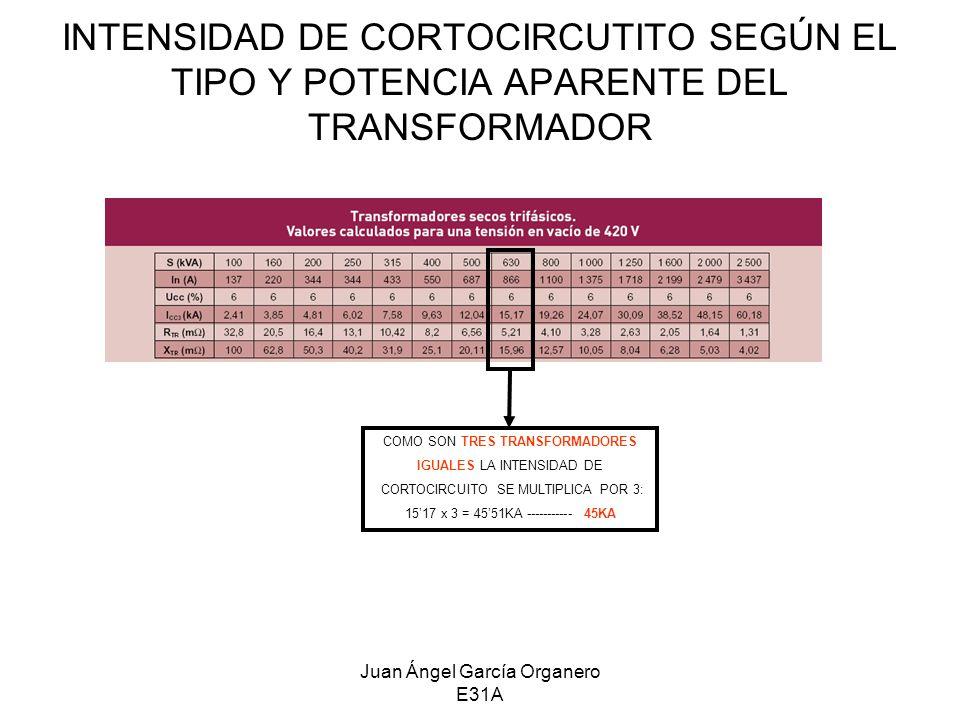 Juan Ángel García Organero E31A INTENSIDAD DE CORTOCIRCUTITO SEGÚN EL TIPO Y POTENCIA APARENTE DEL TRANSFORMADOR COMO SON TRES TRANSFORMADORES IGUALES