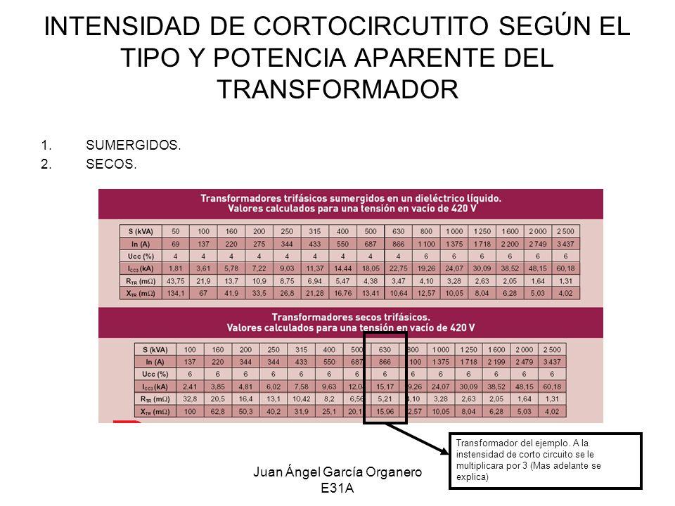 Juan Ángel García Organero E31A INTENSIDAD DE CORTOCIRCUTITO SEGÚN EL TIPO Y POTENCIA APARENTE DEL TRANSFORMADOR 1.SUMERGIDOS. 2.SECOS. Transformador