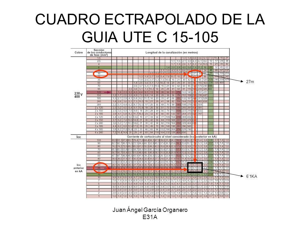 Juan Ángel García Organero E31A INTENSIDAD DE CORTOCIRCUTITO SEGÚN EL TIPO Y POTENCIA APARENTE DEL TRANSFORMADOR COMO SON TRES TRANSFORMADORES IGUALES LA INTENSIDAD DE CORTOCIRCUITO SE MULTIPLICA POR 3: 1517 x 3 = 4551KA ----------- 45KA